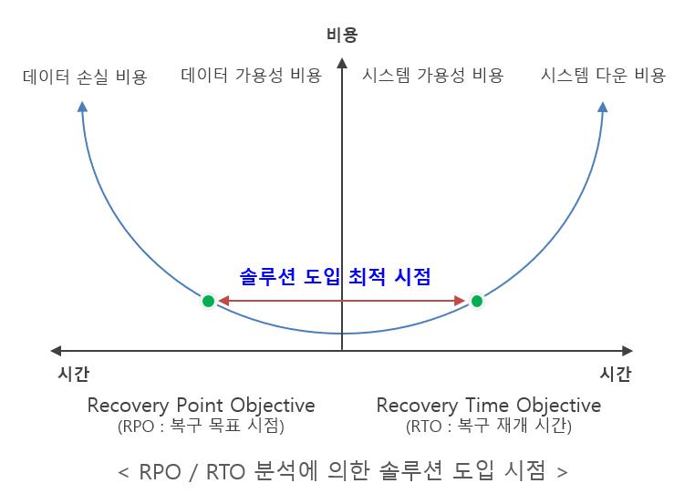 RPO,RTO분석에 의한 솔루션 도입 시점